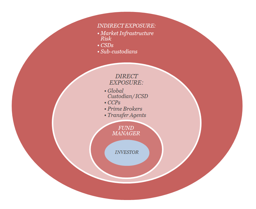 Figure 2. Degrees of risk exposures faced by Management Companies and investors